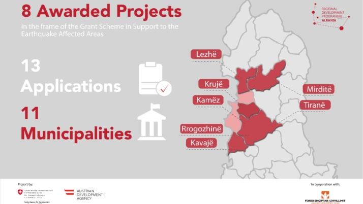 8 awarded projects in the frame of the Grant Scheme in Support to the Earthquake Affected Areas